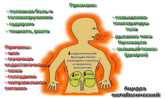 Сода помогает справиться с ацидозом