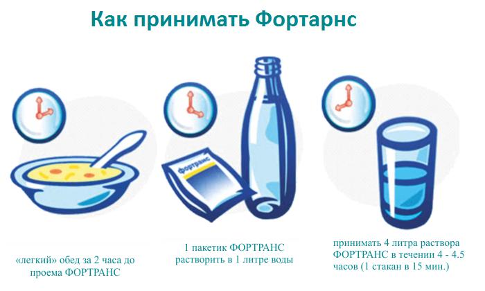 Действовать препарат Фортранс начинает спустя 1-1,5 часа. Применяется только взрослыми для разжижения кишечного содержимого