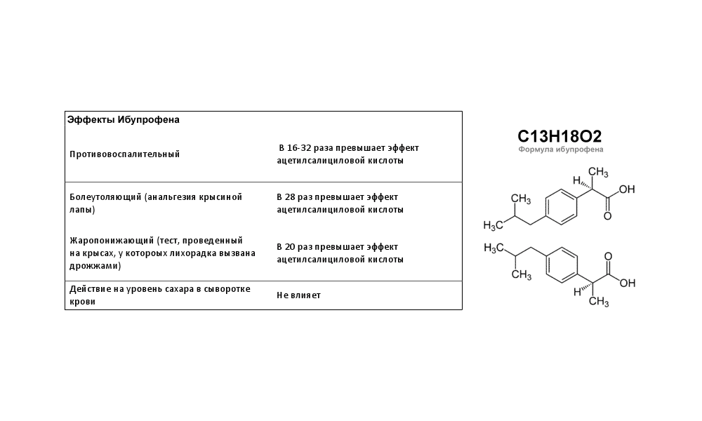 Ибупрофен, будучи представителем группы НПВС, уменьшает выраженность болевого синдрома, снимает воспаление и устраняет повышенную проницаемость сосудов