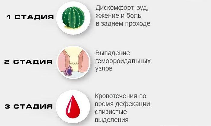 Гель используют как при хронической форме геморроя, так и при обострении заболевания. Его назначают для лечения проблем в области заднего прохода