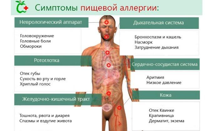 При аллергических реакциях, вызванных нарушением микрофлоры кишечника назначают Бифиформ