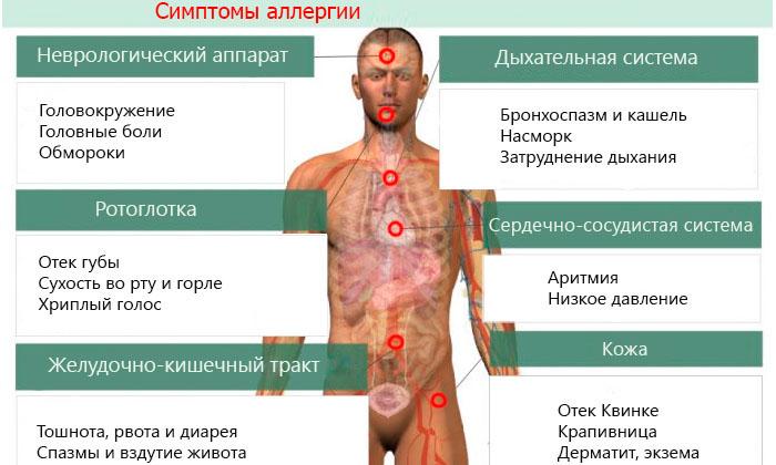 Не рекомендуется применять Проктонис людям, страдающим аллергией на какой-либо компонент, присутствующий в составе медикаментозного средства