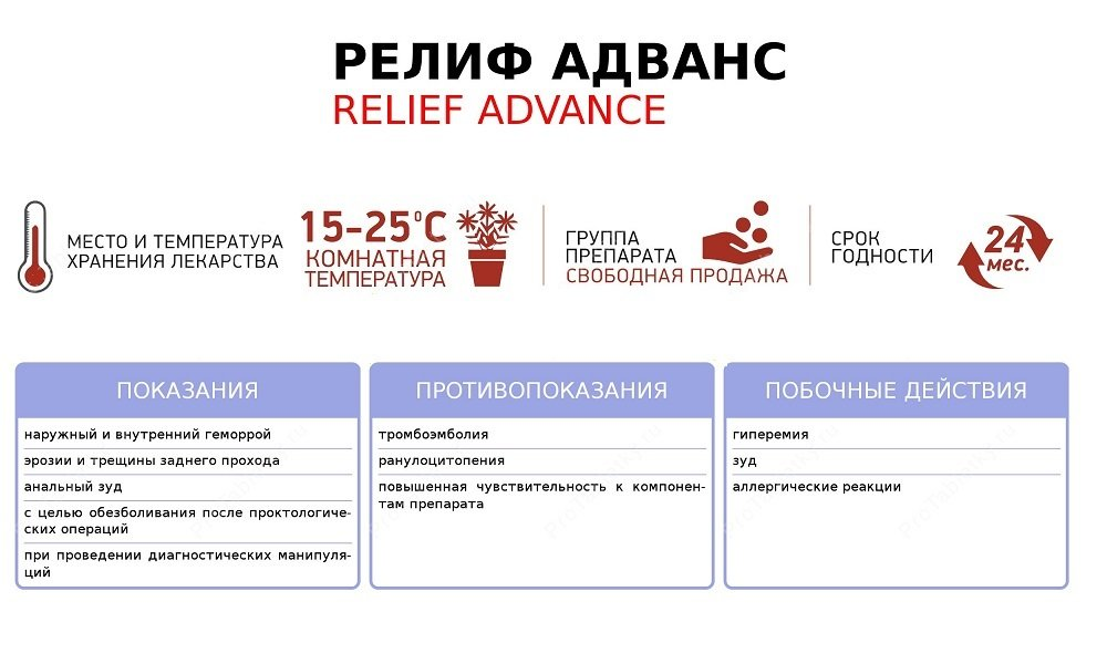 Действие Релифа Адванс основывается преимущественно на обезболивающем эффекте анестетика (бензокаин)