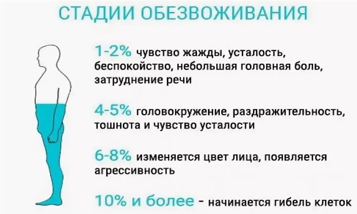 Натрия Хлорид 0,9% показан при обезвоживании