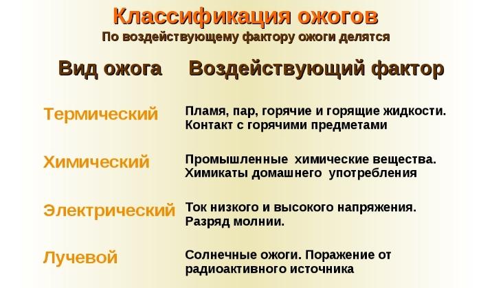 Врачи назначают Димексид, Новокаин и Диклофенак при ожогах
