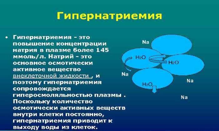 Раствор NaCl нельзя применять при гипернатриемии